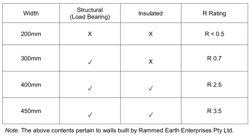 Table showing Rammed Earth wall Thicknesses and insulation R ratings.